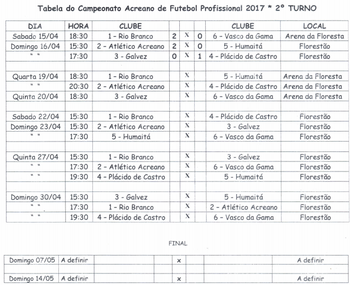 FFAC divulga alterações na tabela do segundo turno do Acreano 2017 (Foto: FFAC/ divulgação)