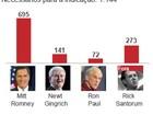 Romney é favorito em primárias republicanas em 5 estados dos EUA
