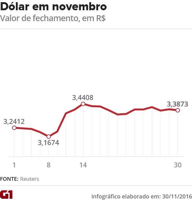 dolar (Foto: G1)