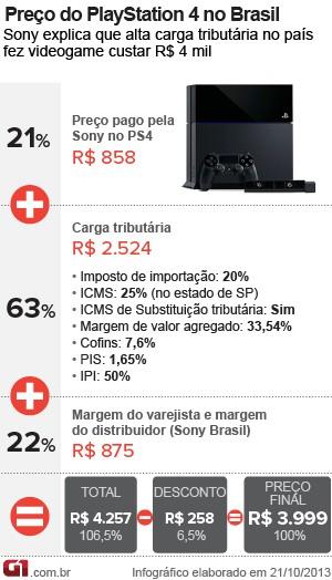 Preço do PlayStation 4 (PS4) no Brasil (Foto: Arte/G1)