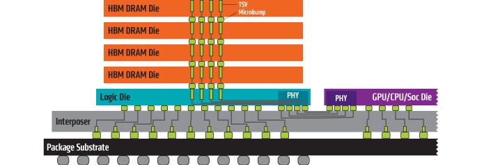 Corte mostra o aspecto do módulo de memória HBM. Cada barra laranja equivale a um chip de memória de 256 MB (Foto: Divulgação/AMD)