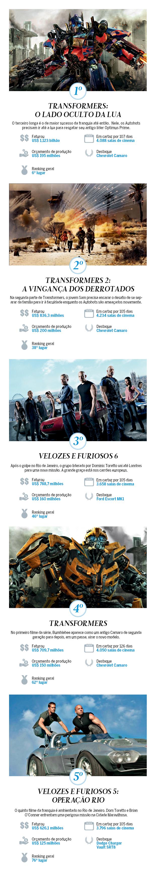 Filmes e carros, campeões de bilheteria (Foto: Autoesporte)