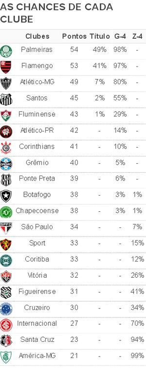 Chances Rodada 27 Brasileiro 2016 (Foto: Infoesporte)