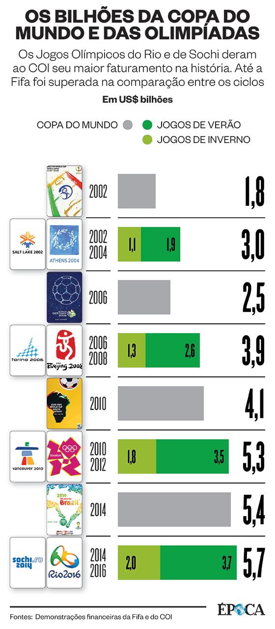 Os bilhões da Copa e da Olimpíada (Foto: ÉPOCA)