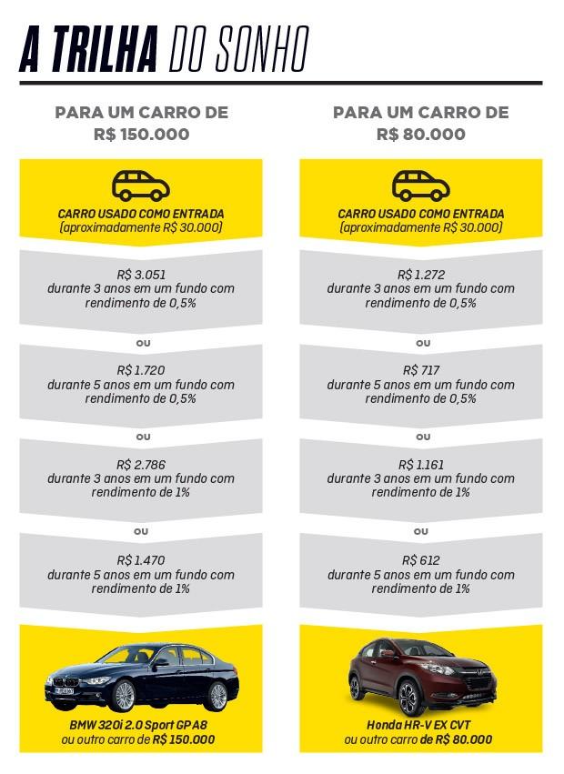 7 dicas para comprar o carro dos seus sonhos (Foto: Autoesporte)