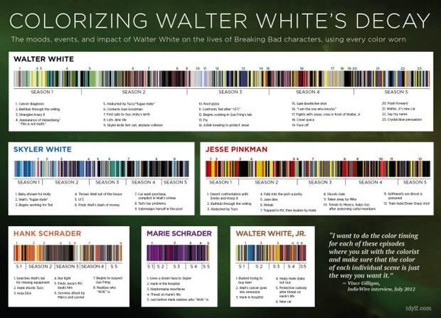 Estudo da paleta de cor feita pelo diretor e criador de Breaking Bad, Vince Gilligan, para desenvolver os personagens na trama (Foto: Reprodução)