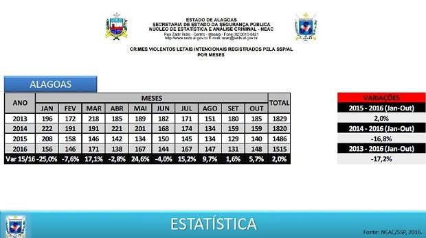 SSP divulga tabela de crimes violentos letais intencionais de 2013 a 2016 (Foto: Divulgação/SSP-AL)