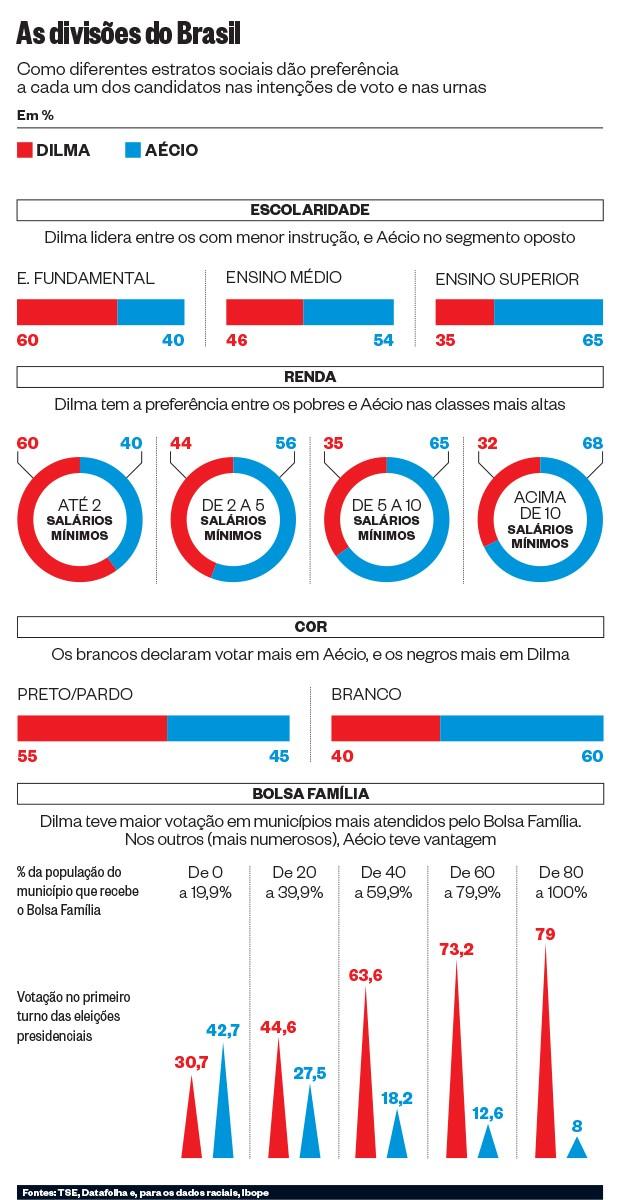 As divisões do Brasil  (Foto: Época)