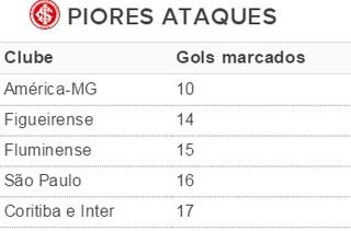 Tabela gols Inter (Foto: Reprodução)