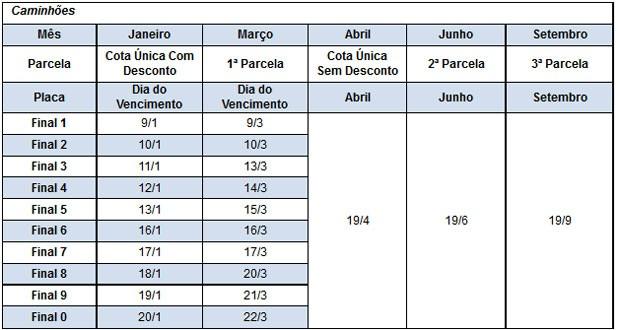 Calendário do IPVA 2017 em São Paulo (Foto: Reprodução)