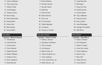 Thominhas, Johnny Eduardo e Marajó sobem no ranking peso-galo do UFC