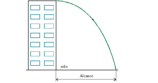 Cálculo alcance do lançamento (Foto: Reprodução)