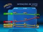 Em Salvador, ACM Neto tem 39% e Pelegrino, 27%, aponta Ibope