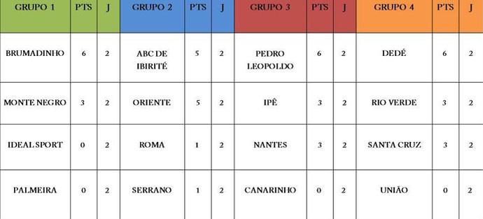 Tabela do Torneio Corujão - segunda rodada (Foto: GloboEsporte.com)