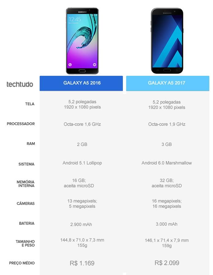 Tabela comparativa entre o Galaxy A5 2016 e o Galaxy A5 2017 (Foto: Arte/TechTudo)