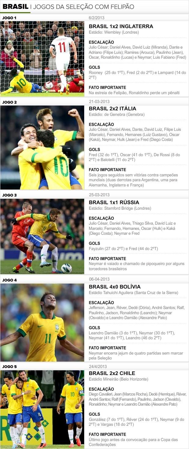 Info_JOGOS-FELIPAO_BRASIL-3 (Foto: Infoesporte)