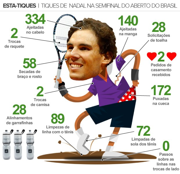 info Esta-Tiques Nadal 2 (Foto: arte esporte)