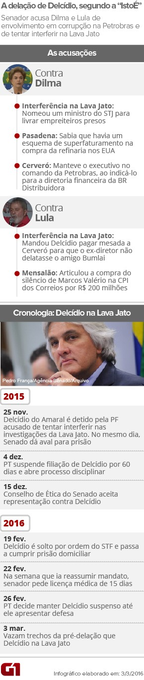 ARTE - Delcídio do Amaral acusa Dilma e Lula na Lava Jato (Foto: Arte/G1)