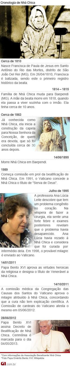 Cronologia Nhá Chica (Foto: Editoria de Arte/G1)