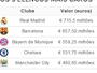 """Real é o mais caro, e os quatro """"mais pobres"""" não valem um CR7 ou Messi"""