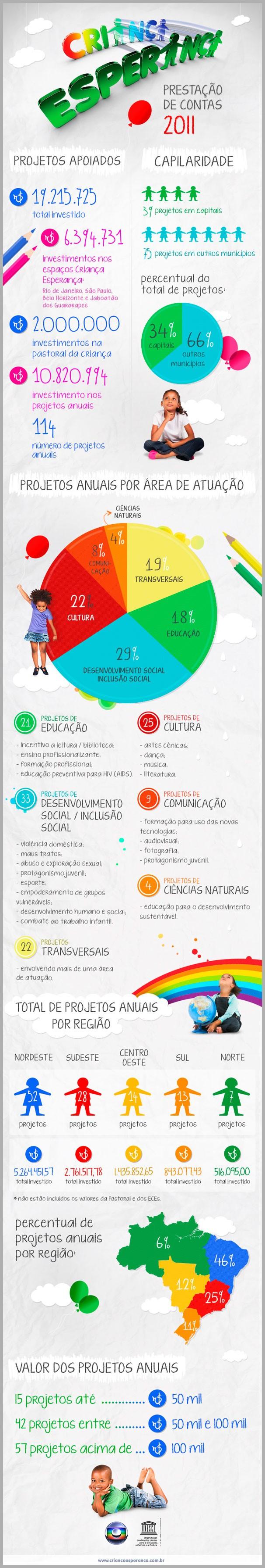 Balanço Criança Esperança 2011 (Foto: Reprodução)