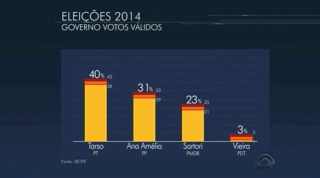Ibope: Tarso tem 40%, Ana Amélia, 31%, e Sartori, 23% dos votos válidos