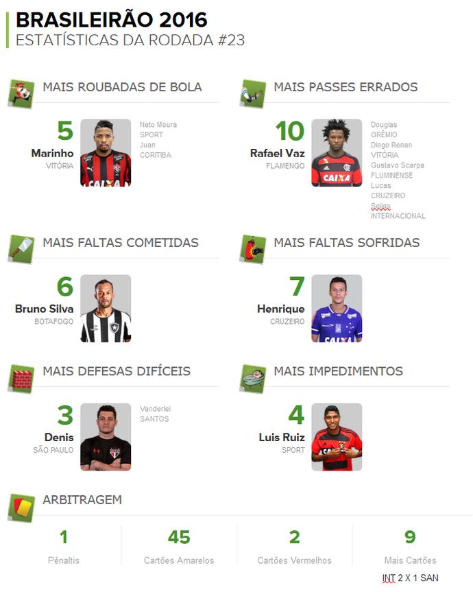 numeros da rodada 23 pacotão numerologos (Foto: GloboEsporte.com)