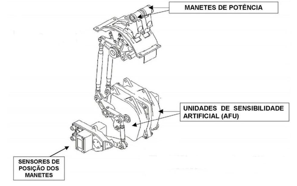 Relatório da investigação detalha o esquema do controle de potência em um Airbus A320 (Foto: Reprodução/Cenipa)