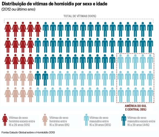Distribuição de vítimas de homicídio por sexo e idade (Foto: Reprodução)