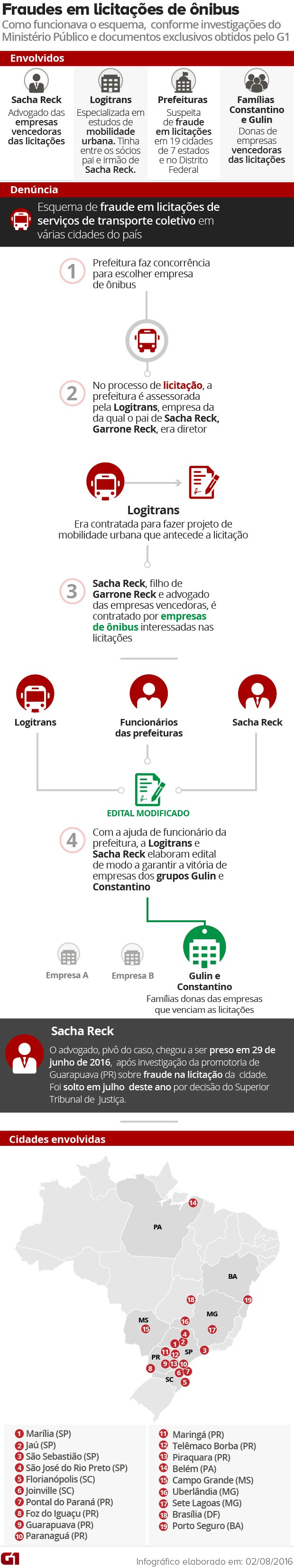 Arte Fraude Licitações Ônibus - vale este (Foto: Editoria de Arte/G1)