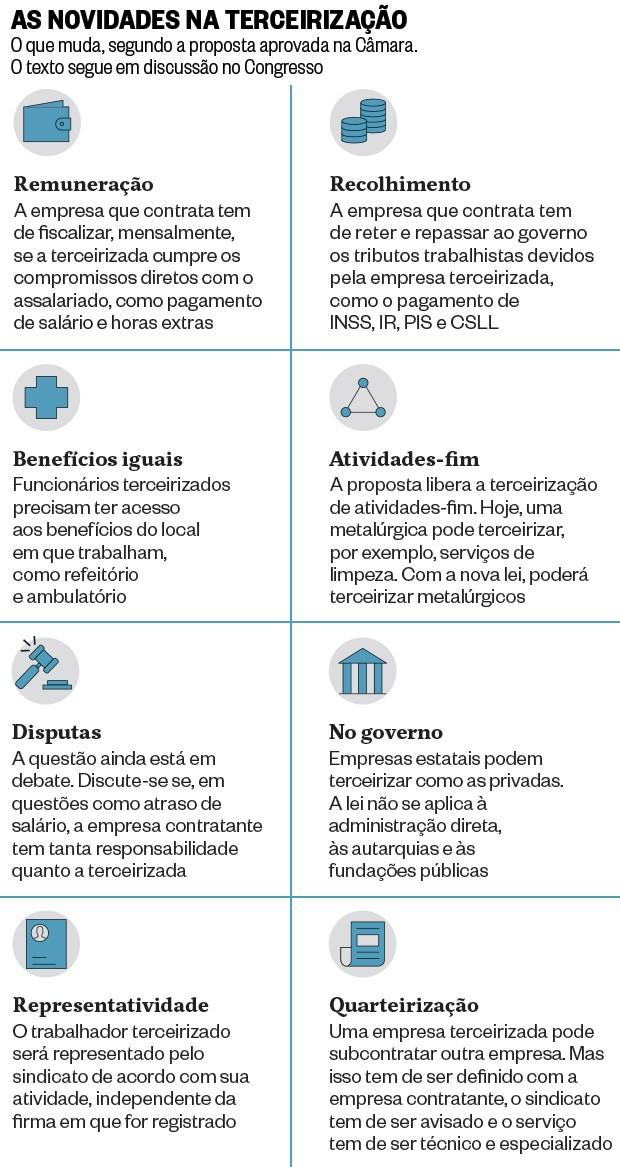 As novidades na terceirização (Foto: Revista ÉPOCA)