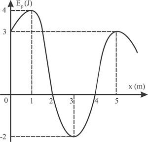 Energia potencial elástica (Foto: Reprodução)