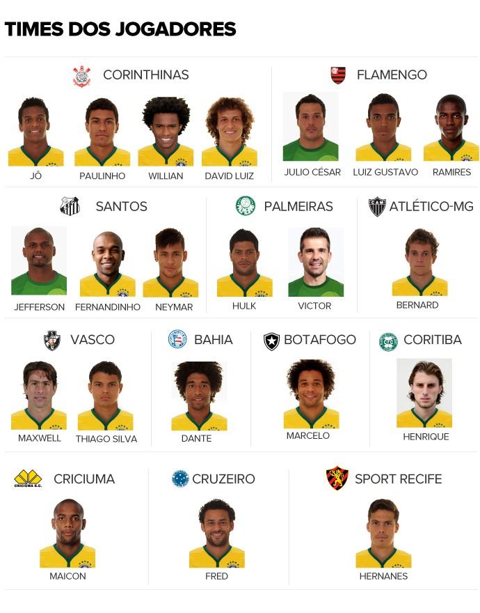 Neymar, Jefferson e Fernandinho torcem para o Santos