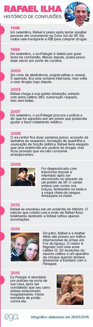 Histórico Rafael Ilha - 26/05/2015 (Foto: EGO)