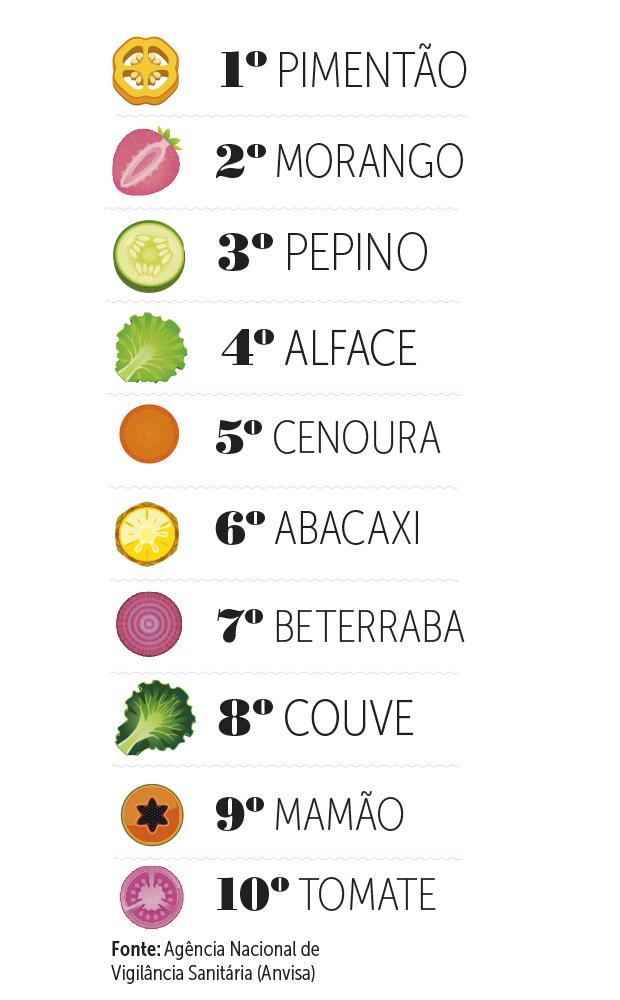 alimentos tóxicos (Foto: Fonte: Agência Nacional de Vigilância Sanitária (Anvisa))