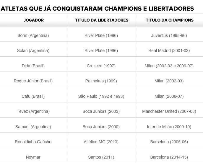 campeões libertadores e champions