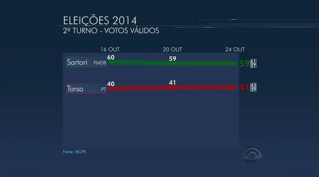 Ibope, votos válidos no Rio Grande do Sul: Sartori tem 59% e Tarso, 41%