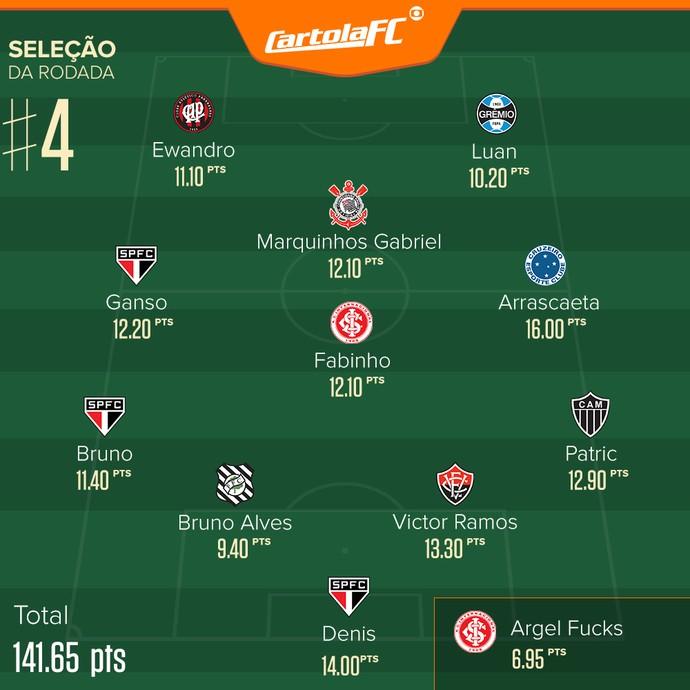 Seleção da rodada 4 do Cartola (Foto: GloboEsporte.com)
