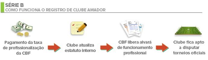 registro de clube amador (Foto: Adelmo Paixão)