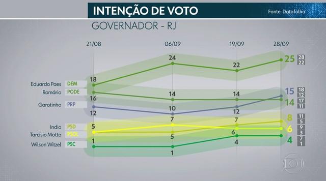 Datafolha divulga nova pesquisa de intenção de voto para o governo do RJ