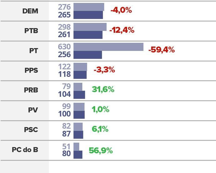 desempenho dos partidos