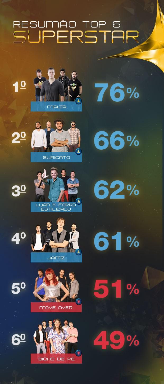 Resumo Top 6 (Foto: SuperStar/TV Globo)