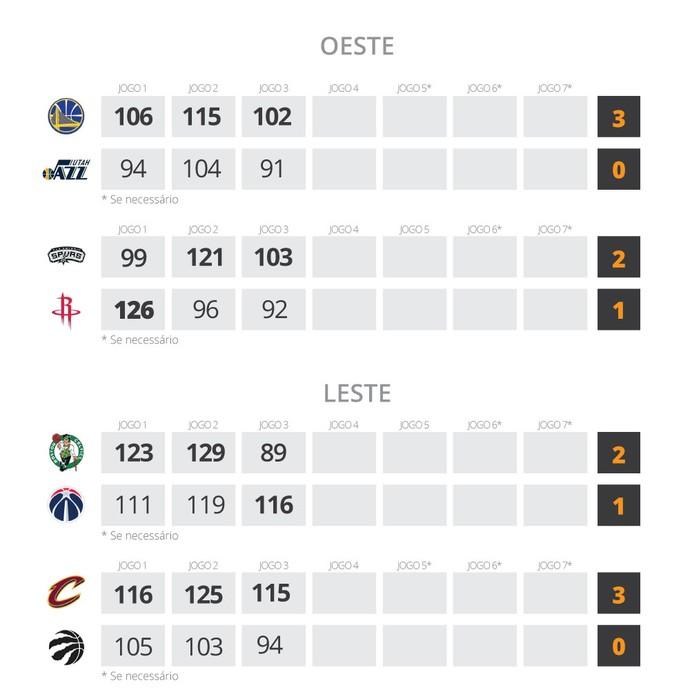 Resultados NBA 7 de maio (Foto: Editoria de Arte)