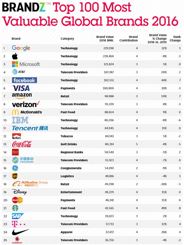 Google supera Apple e volta ao topo do ranking de marcas mais valiosas (Foto: Divulgação)