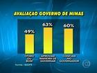Governo Anastasia é aprovado por 49% e reprovado por 16%, diz Ibope