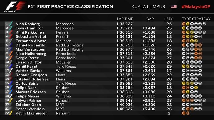 Hamilton supera Rosberg com folga e lidera segundo treino livre na Malásia