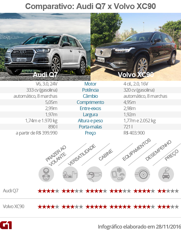 Tabela comparativa entre Audi Q7 e Volvo XC90 (Foto: Divulgação)
