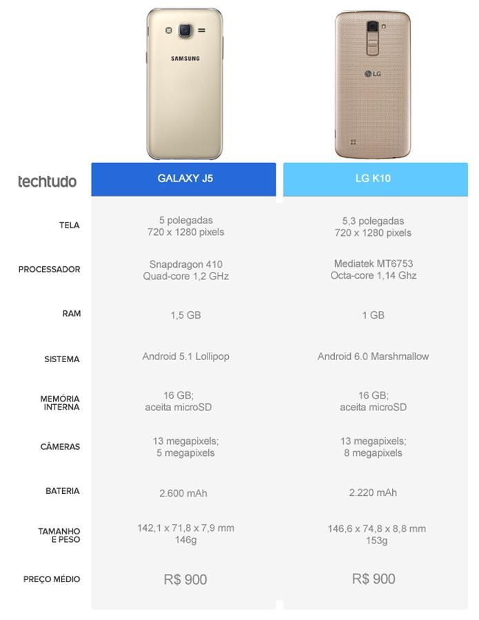 Tabela comparativa entre o Galaxy J5 e o LG K10 (Foto: Arte/TechTudo)