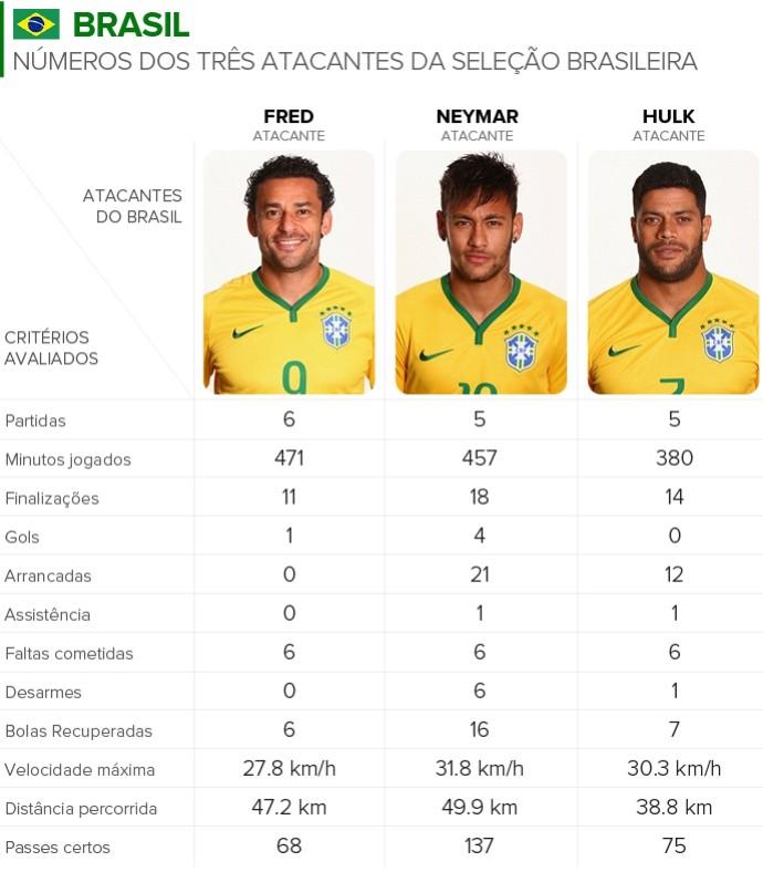 Info NÚMEROS Atacantes BRASIL (Foto: Infoesporte)