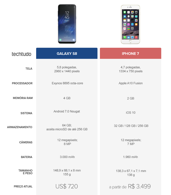 Tabela Comparativa entre Galaxy S8 e iPhone 7 (Foto: Arte/TechTudo)